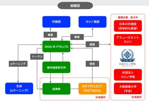 SIRプロジェクト組織図